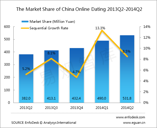 dating site market size